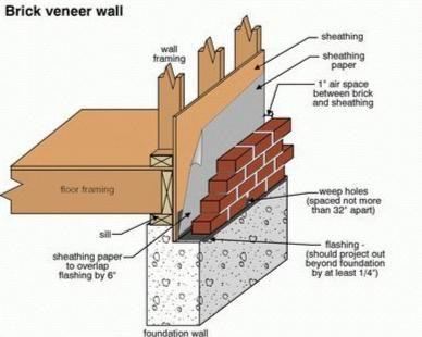 Brick veneer wall foundation brick veneer wall brick - Exterior wall construction details ...