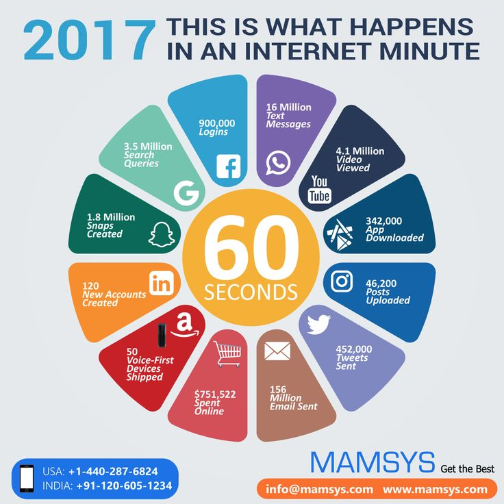 Our '60 seconds' infographic visualizes what occurs in only one minute on the web. The number of Google searches, Facebook posts and WhatsApp messages sent in a mere 60 seconds is genuinely incredible! First published last year, Now, we've updated it for 2017, showing the statistics for the past three years.   #OneMinuteInternet #Infographic #Digitalmarketing #web #searches #Google #Facebook #posts #WhatsApp #messages #statistics
