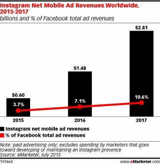 Instagram Mobile Ad Revenues to Reach $2.81 Billion Worldwide in 2017.