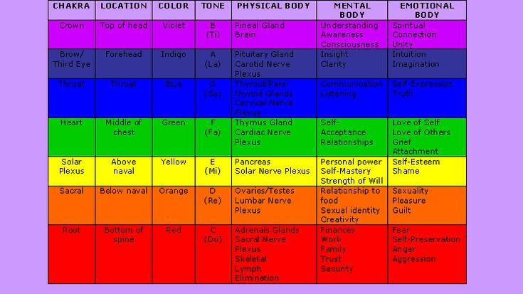 Chakra Colors Charts High Resolution Shamore