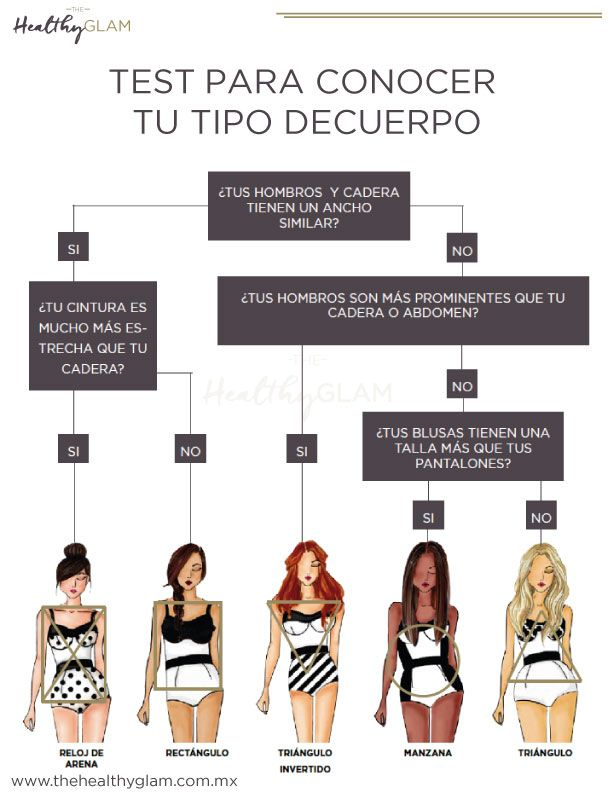 "Test para conocer tu tipo de cuerpo<a data-pin-do=""buttonFollow"" href=""#"">style with alice </a>"