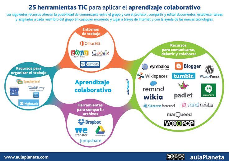 25 herramientas TIC para aplicar el aprendizaje colaborativo en el aula y fuera de ella [Infografía]