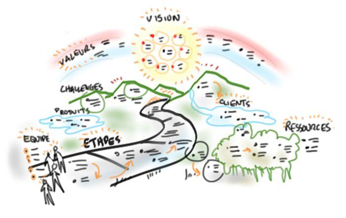 illustration planification stratégique