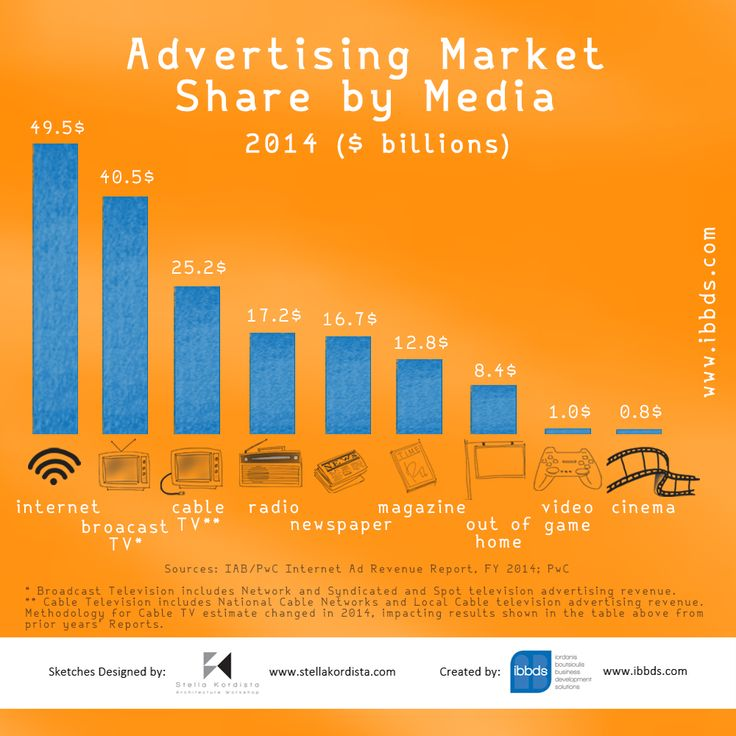 Advertising Market Share by Media Infographic
