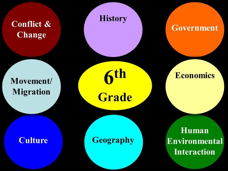 Social Studies Themes. 6 th Grade Conflict & Change Culture Government Human Environmental Interaction Movement/ Migration Economics Geography History. - ppt download