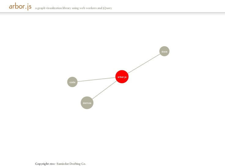 Arbor.js a MIT licensed graph visualization library using web workers and jQuery 'http://arborjs.org/'