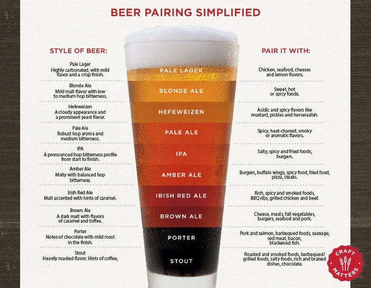 37 best Beer Label images on Pinterest Beer labels, Package - beer menu