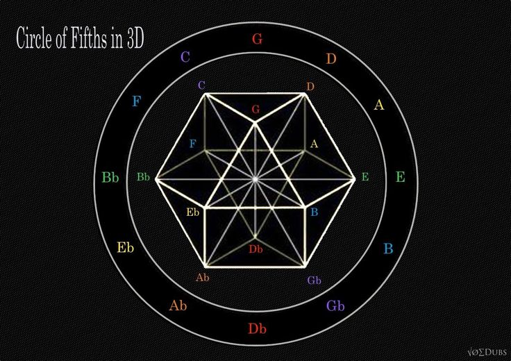 "The musical system known as the Circle of fifths maps perfectly to what Buckminster Fuller called the ""vector equilibrium"": the Cuboctahedron. This same geometry is theorized by Nassim Haramein as one that could account for why we measure space itself as nearly infinitely full of energy (in the form of quantum vacuum fluctuations) even though we perceive it to be completely empty: because it is in a perfectly balanced state where all vectors in the geometry are of equal length, twelve around…"