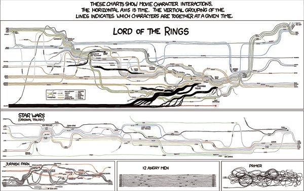 Movie Narrative Charts (Comic #657) - Places & Spaces: Mapping Science