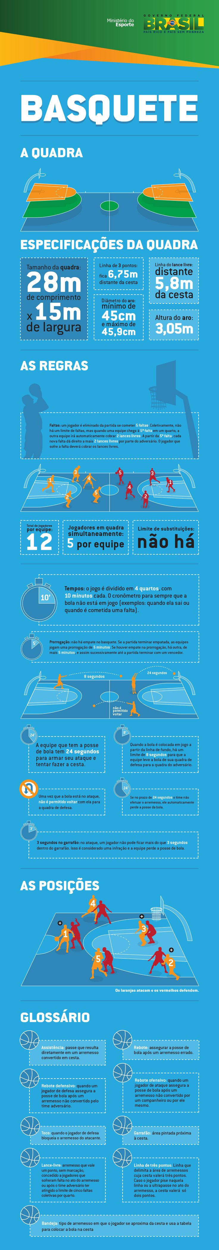 Basquete — Portal Brasil 2016