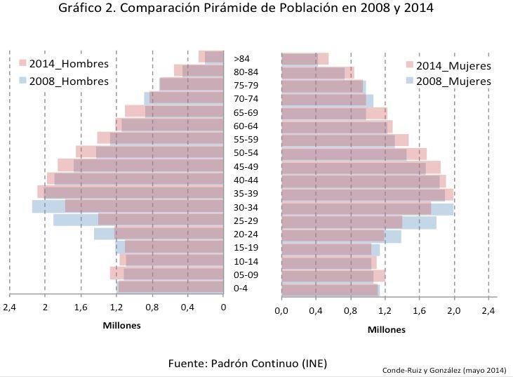 Pirámide de población a principios de 2014 y cómo ha cambiado respecto al año 2008. Se puede apreciar el descenso de población entre 15 y 34 años al mismo tiempo que ha aumentado la población a partir de esa edad. Esto ha supuesto que la edad media de la población haya aumentado en casi tres años desde 1998, pasando de poco más de 39 años hasta superar los 42 años (39,3 años en 1998, 42,2 en 2014). Empezamos, por lo tanto a notar el envejecimiento de la población.