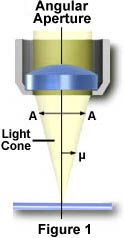 Microscope - Numerical Aperture and Resolution