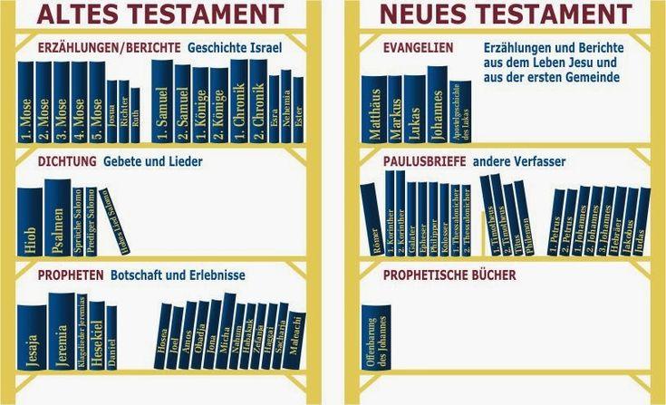 Biblische Namen Altes Testament