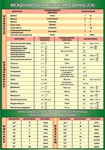Учебные таблицы Физика