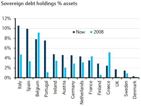 Sovereign debt holdings % assets in European banks
