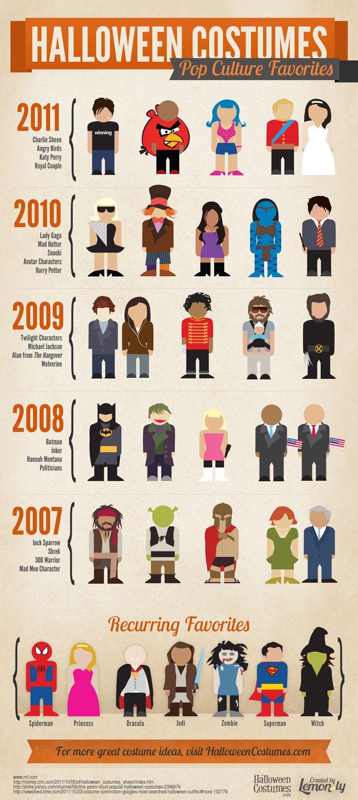 Pop Culture Halloween Costume Favorites #Halloween #halloweencostumes
