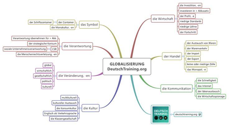 Wortschatz Globalisierung