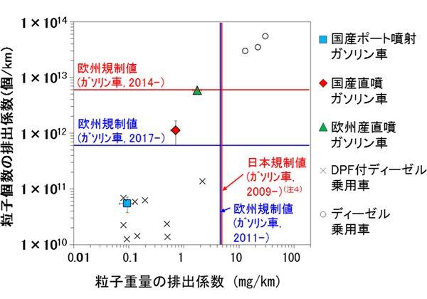 図2 ガソリン車、ディーゼル車からの粒子個数・粒子質量の排出係数。ディーゼル車は今回の実験対象ではなく文献値