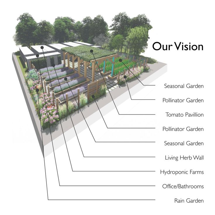 """A farm out of shipping containers ~ """"We are building Shipshape Urban Farms, eight hydroponic farms, on St. Michael Street in downtown Mobile. The whole space is the equivalent of a 20-acre farm on less than 1/4 of an acre and over 56,000 plants can grow at once. We will harvest nearly 9,000 heads of lettuces, herbs, leafy greens, and"""