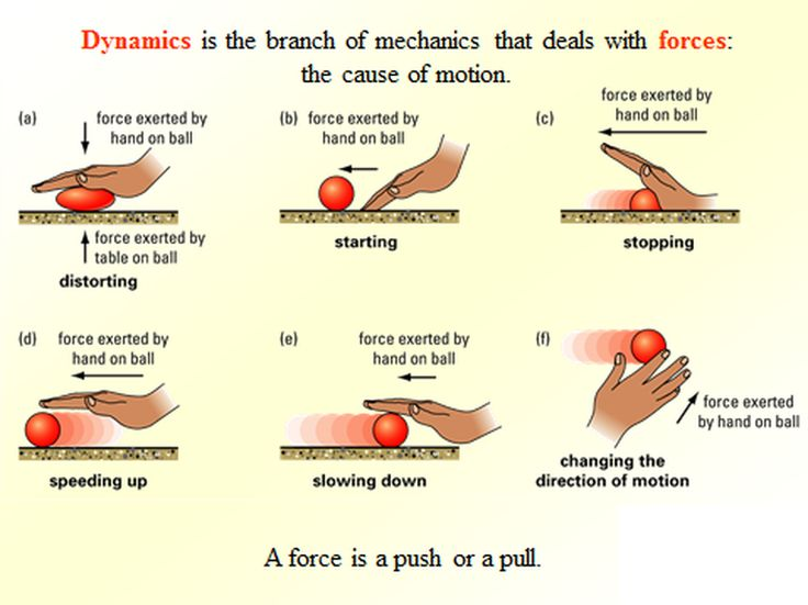 Different types of forces! | Forces Causing Movement | Pinterest | Hip ...