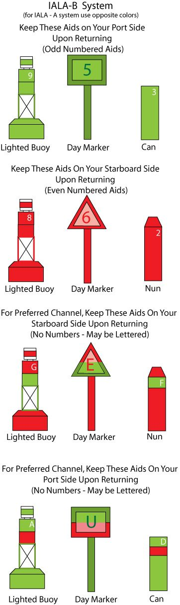 """""""Sailing Terms"""" article on NauticEd.org."""
