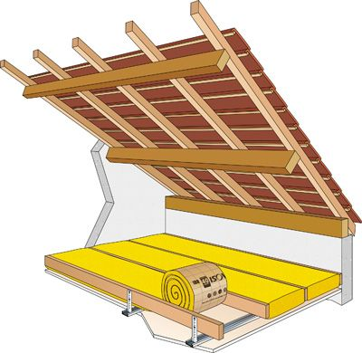 Comment réaliser une isolation thermique par le sol du grenier ? | BricoBistro
