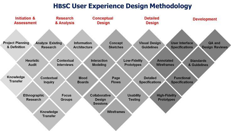 User Experience Design Methodology. #ux
