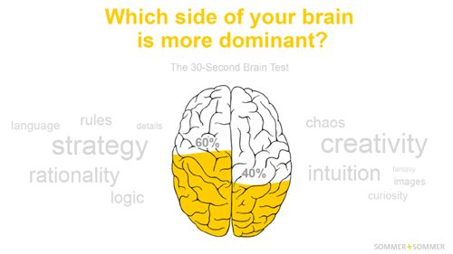 Right-brained? Left-brained? Take the test! http://braintest.sommer-sommer.com/en/?data=NTksNDE=