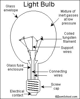 The light bulb was tried to complete by many different people but was never finished until Thomas Edison created a solution that let th e light burn for 1500 hours.