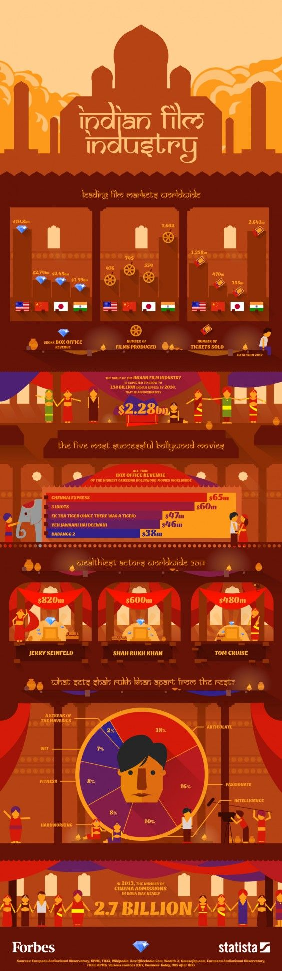 Bollywood: India's Film Industry By The Numbers [Infographic] - Forbes.