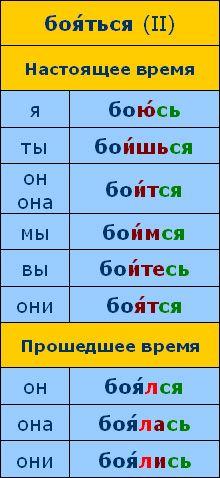 Время говорить по-русски::Урок 10::Сцена 01::Грамматический комментарий
