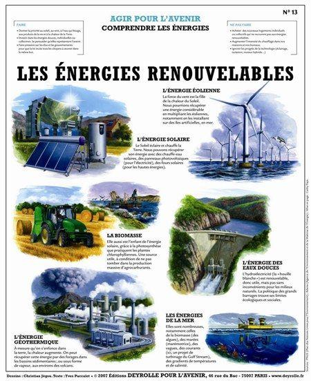 Les Energies renouvelables | Agir pour l'Avenir | Planches Deyrolle pour l'avenir | Deyrolle