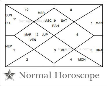 Ul Li Detailed Janam Kundli Astrology Online Horoscope With 8 Charts Useful In Birth Chart Ysis D1 D2 D9 D7 Etc