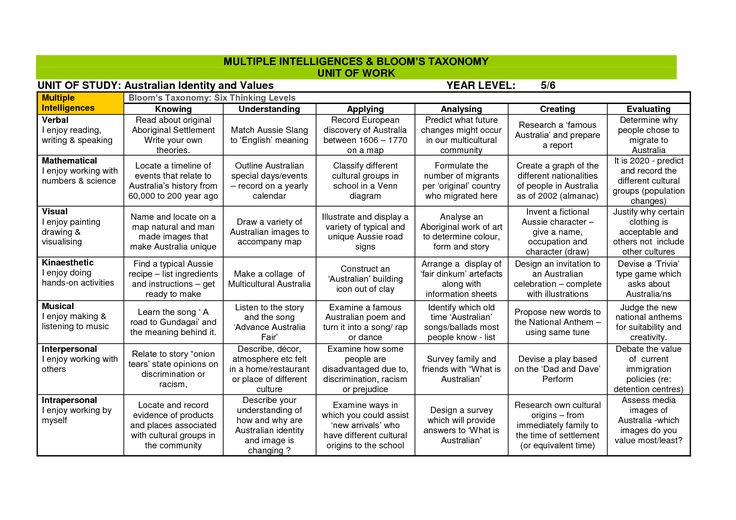 Assignment grid for an australian history unit combines for Bloom taxonomy lesson plan template