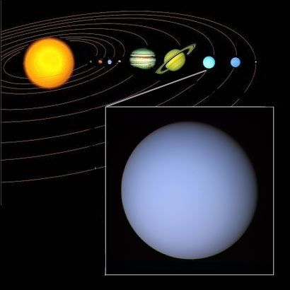 Position d'Uranus dans le système solaire. Etymologie : Uranus est le Dieu du Ciel et Père de Saturne dans la mythologie romaine. Découverte : 13 mars 1781, par l'astronome William Herschel. Signe particulier : alors que les 8 autres planètes du système solaire tournent comme des toupies, Uranus tourne sur elle-même comme un cerceau. Ceci est probablement dû à un choc violent qui, jadis, l'aurait fait basculer : son axe de rotation se situe ainsi dans le plan de l'écliptique.