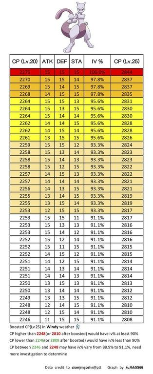 Cp Table Of Mewtwo With High Iv Weather Boosted Included