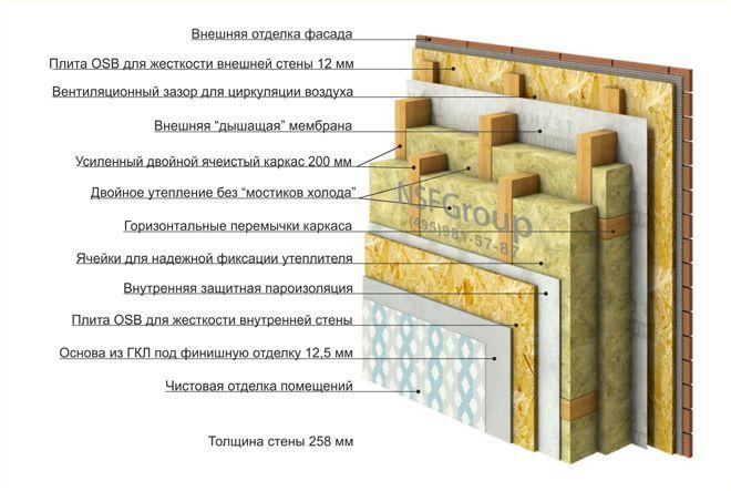 http://karkas.nanosfera.ru/dok/warm