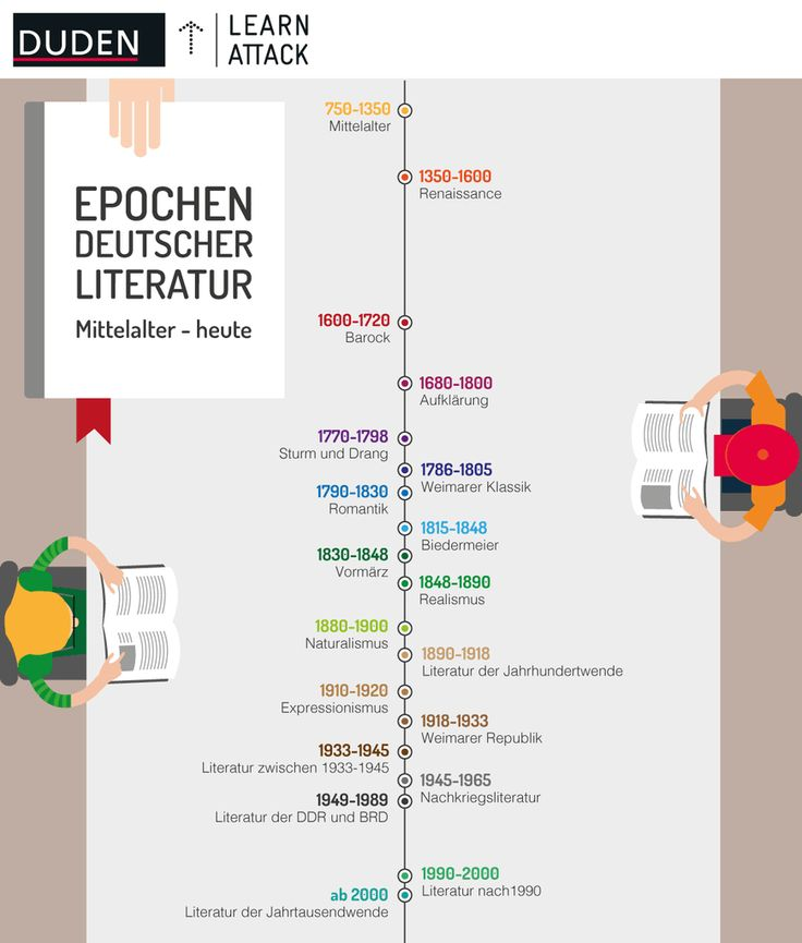 Die deutschen Literaturepochen