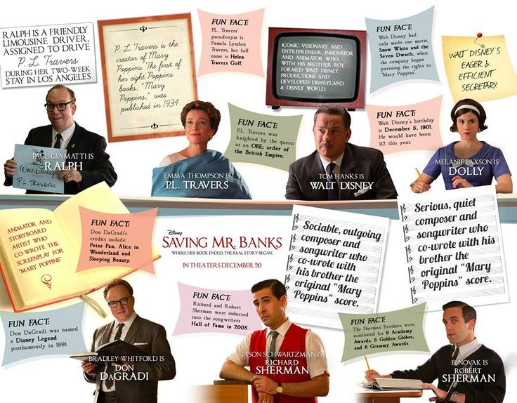 Everything you ever wanted to know about Saving Mr. Banks, and the story that inspired it!