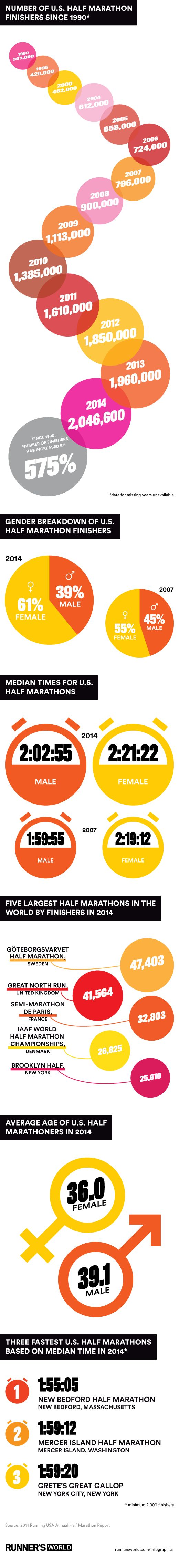 There were more than two million finishers of half marathons in the U.S. in 2014—the most in history, according toRunning USA's Annual Half Marathon Report. That makes the 13.1-mile distance the fastest growingin the sport, and the second most popular behind the 5K, which had more than eightmillion finishers last year. Here's how the half has changed over the past 25 years.
