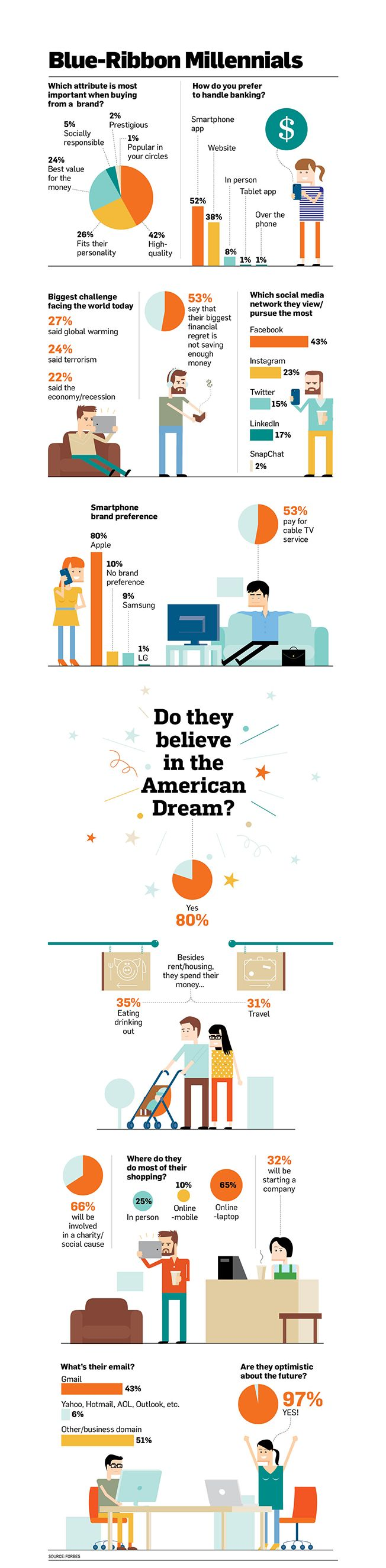 Infographic: How the Best and Brightest Millennials Live, Shop and Dream