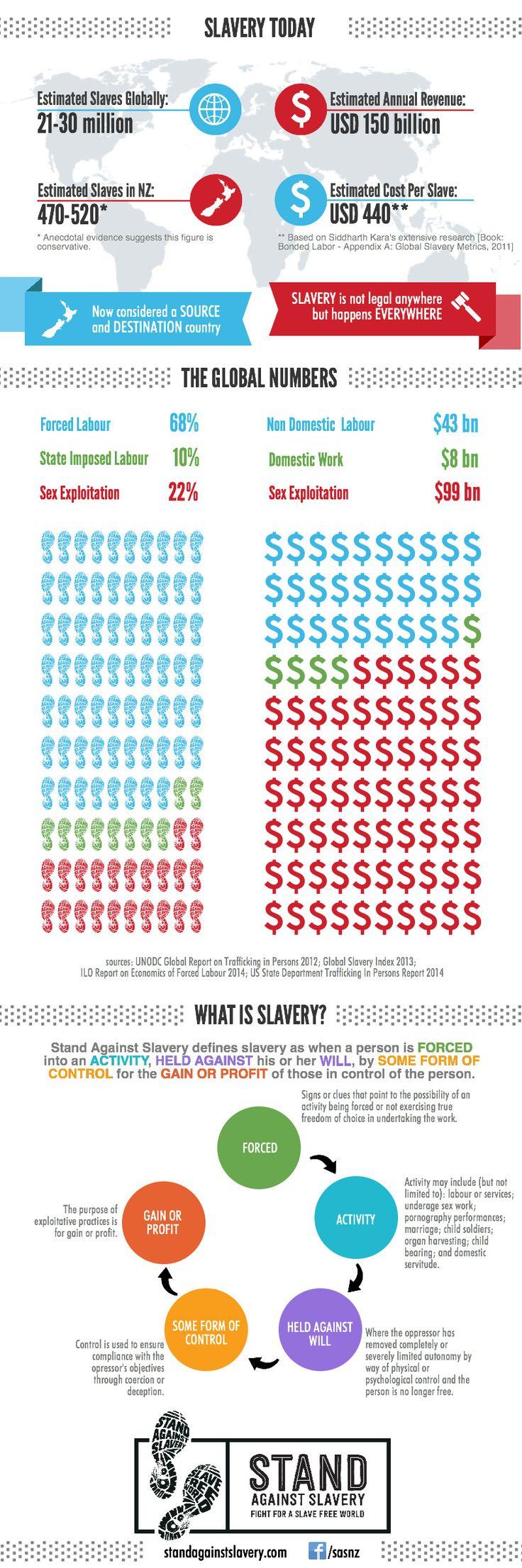 SAS Info Graph about Modern Slavery Today