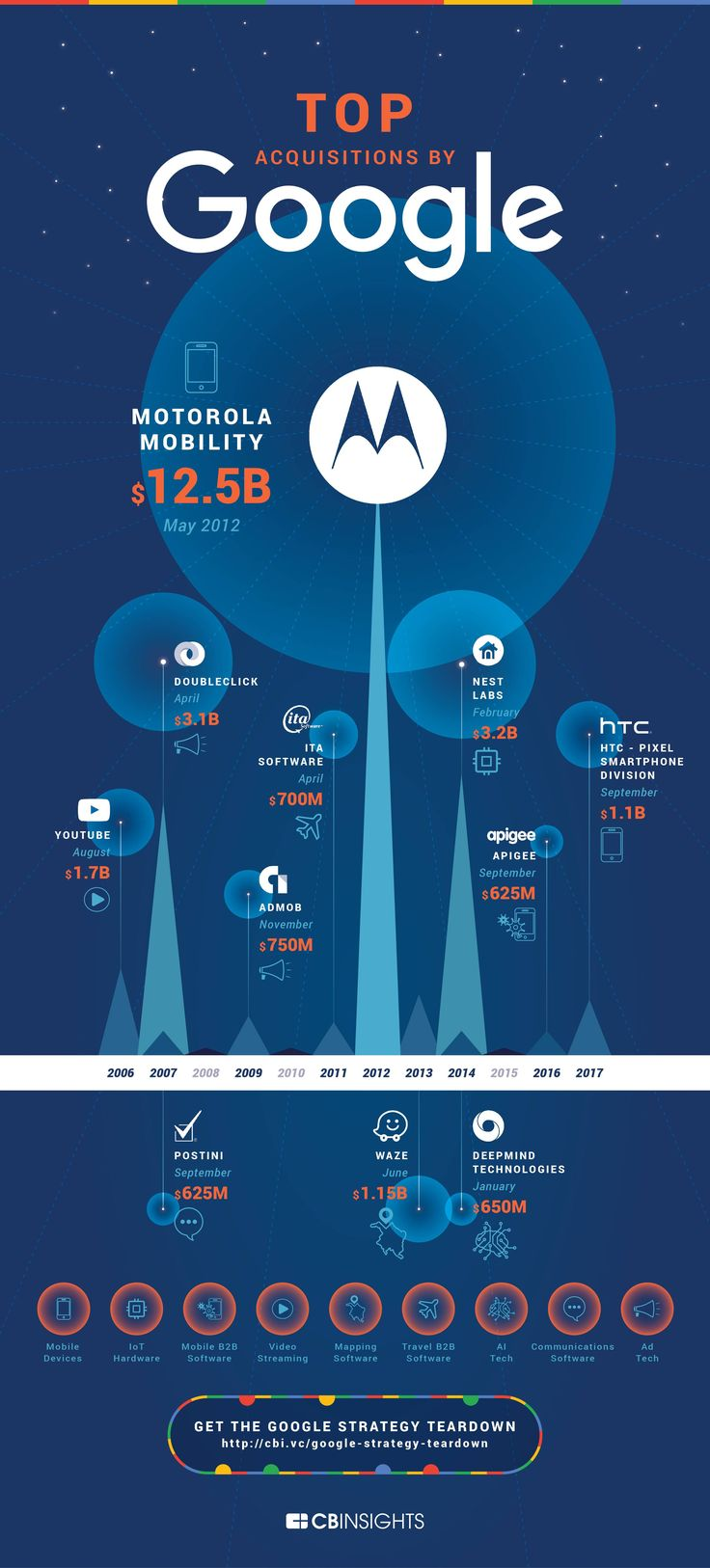 Google's Acquisitions History: The Top 11 - Infographic