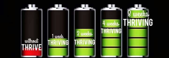 It takes 8 weeks for all the body's nutritional gaps to be filled. Did you experience a Thrive trial pack but didn't feel the full effects? Trust me, and give Thrive the time to make you healthier than ever before! Are you ready to THRIVE with me? elizabeth31023.le-vel.com
