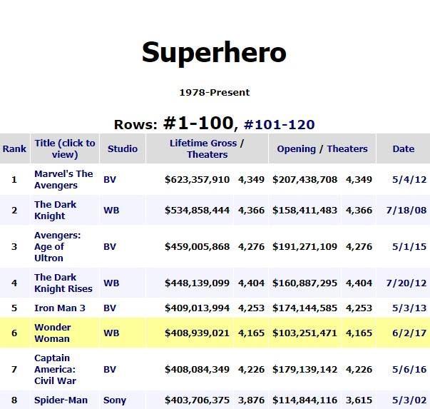 Wonder Woman has surpassed Captain America: Civil War at the domestic box office. http://www.boxofficemojo.com/genres/chart/?id=superhero.htm ~Oracle #Batman #dccomics #superman #manofsteel #dcuniverse #dc #marvel #superhero #greenarrow #arrow #justiceleague #deadpool #spiderman #theavengers #darkknight #joker #arkham #gotham #guardiansofthegalaxy #xmen #fantasticfour #wonderwoman #catwoman #suicidesquad #ironman #comics #hulk #captainamerica #antman #harleyquinn