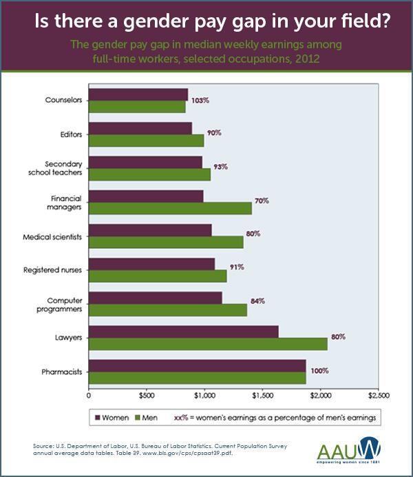 Do women earn less than men in the UK?