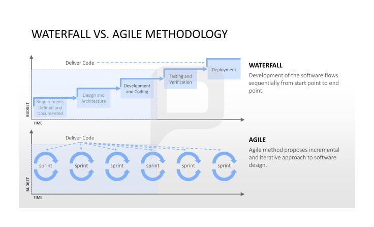 Waterfall vs agile methodology the waterfall shows you for Waterfall and agile design processes