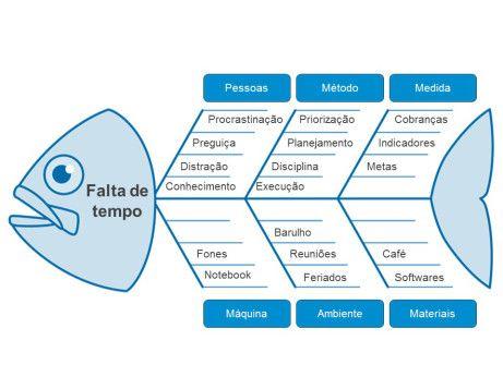 ⭕ INVESTIGAÇÃO DE ACIDENTE: Diagrama de Ishikawa « Wanderson Monteiro