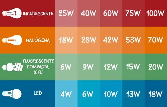 Lâmpadas dicróicas tradicionais x LED: conheça melhor - dcoracao.com - blog de decoração e tutorial diy