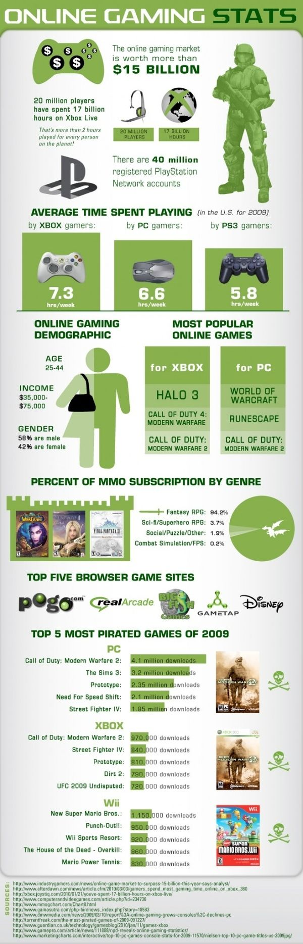 Online gaming stats